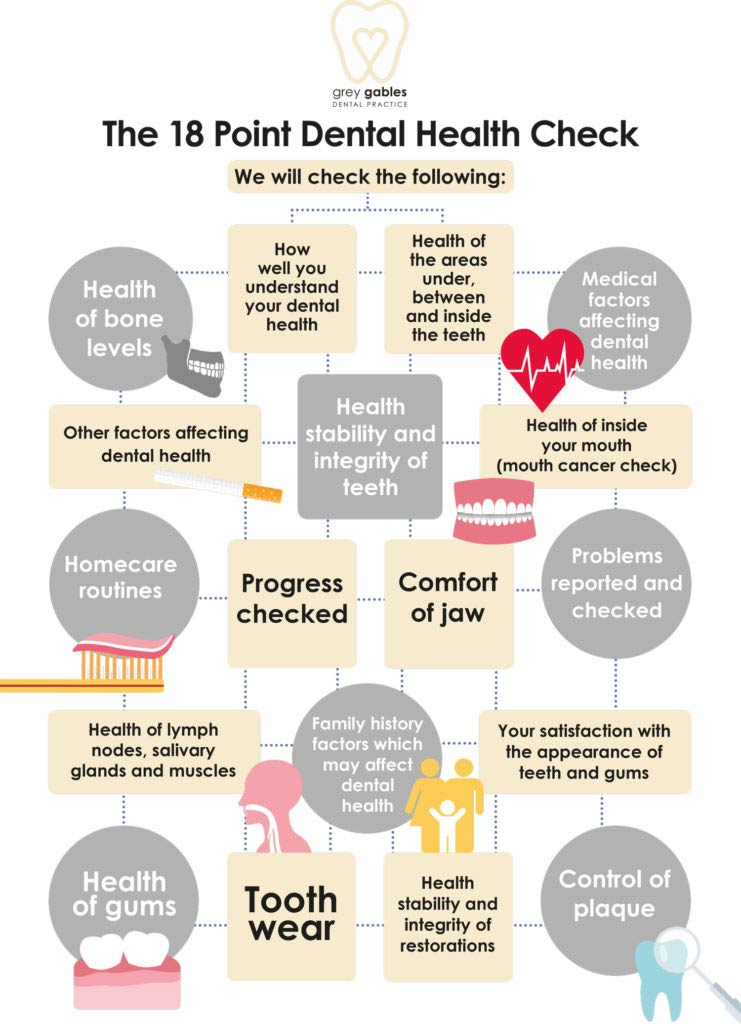18 POINT DENTAL HEALTH CHECK